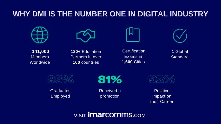 Τελευταία εβδ. προνομιακής εγγραφής -30% για το Professional Diploma in Digital Marketing του DMI